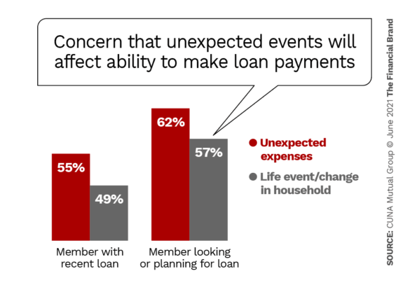 Concern that unexpected events will affect ability to make loan payments