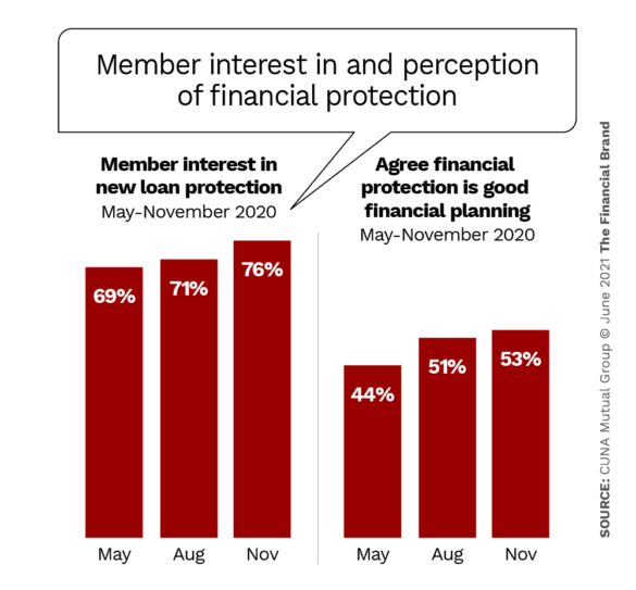Member interest in and perception of financial protection