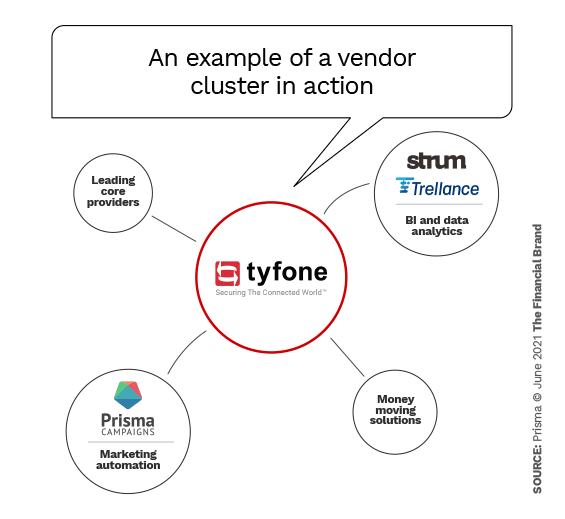 An example of a vendor cluster in action