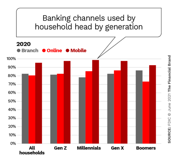 banking channels used by household head by generation