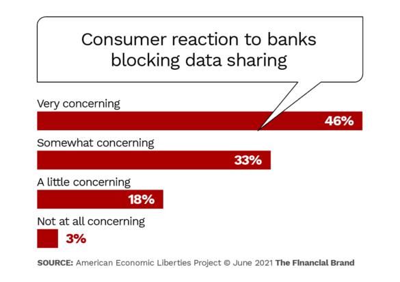 consumer reaction to banks blocking data sharing