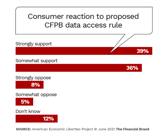 consumer reaction to proposed CFPB data access rule