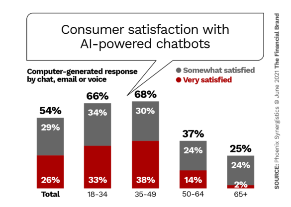 Consumer satisfaction with AI-powered chatbots