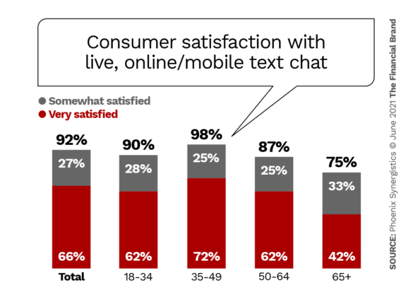 Consumer satisfaction with live online mobile text chat