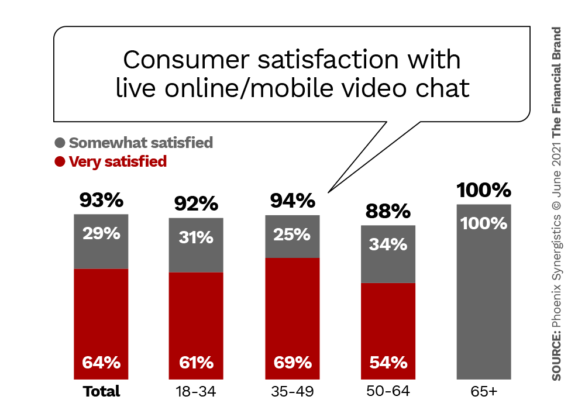 Consumer satisfaction with live online mobile video chat