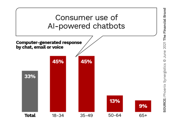 Consumer use of ai powered chatbots