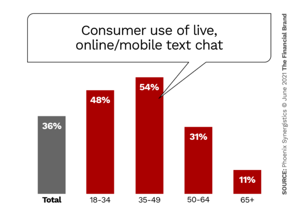 Consumer use of live online mobile text chaat