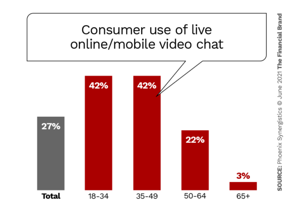 Consumer use of live online mobile video chat