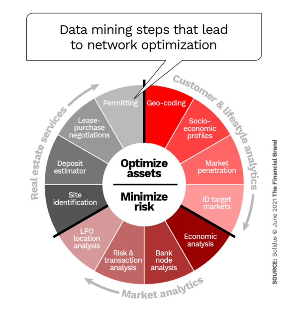 Data mining steps that lead to network optimization