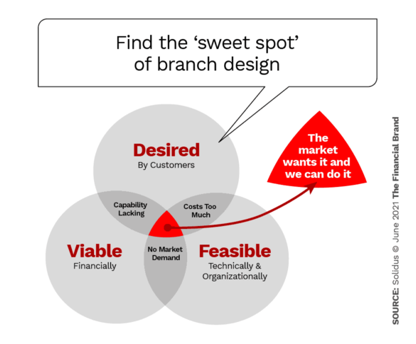 Find the sweet spot of branch design