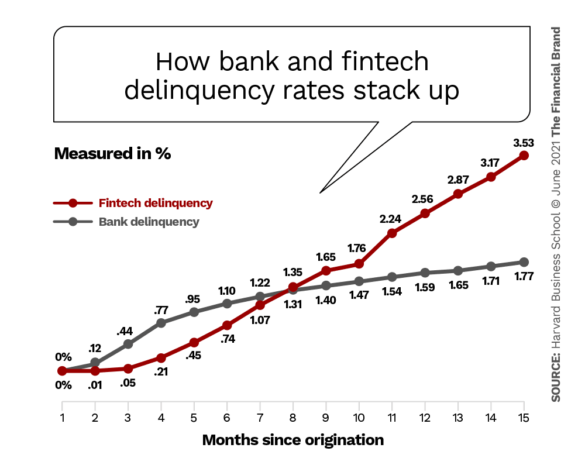 fintech lending is on the rise but default rates arent pretty