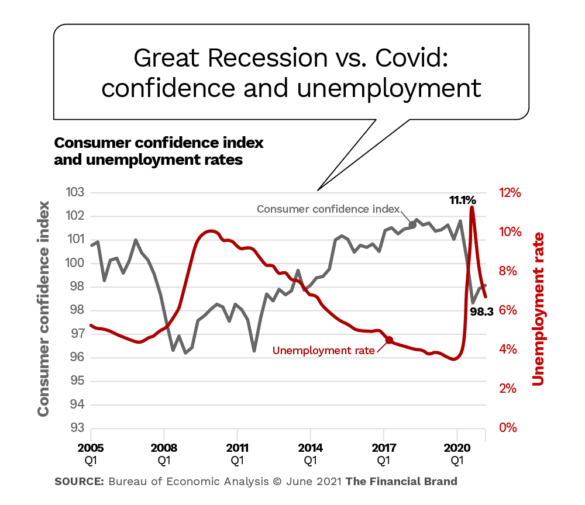 Great Recession vs. Covid confidence and unemployment