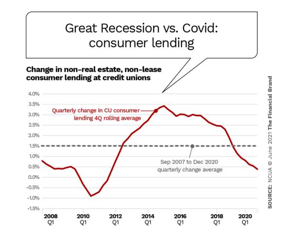 Great Recession vs. Covid consumer lending