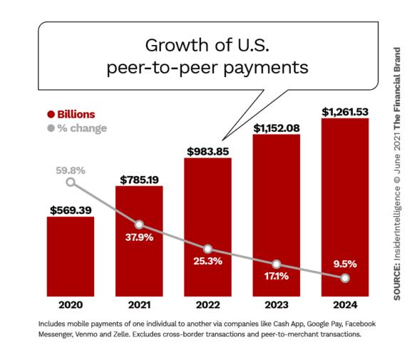 growth of us peer to peer payments