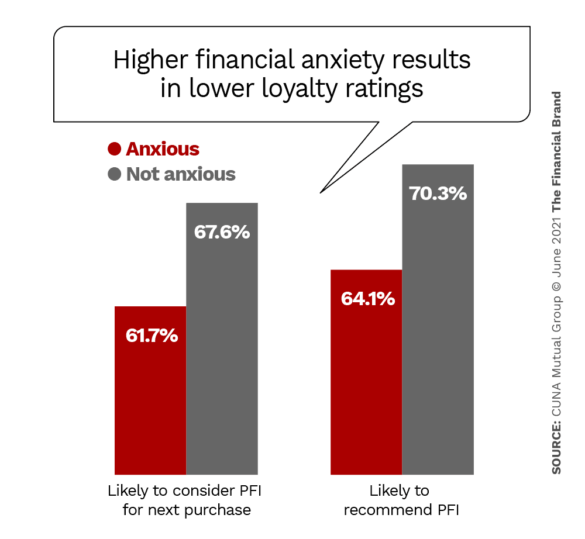 Higher financial anxiety results in lower loyalty ratings