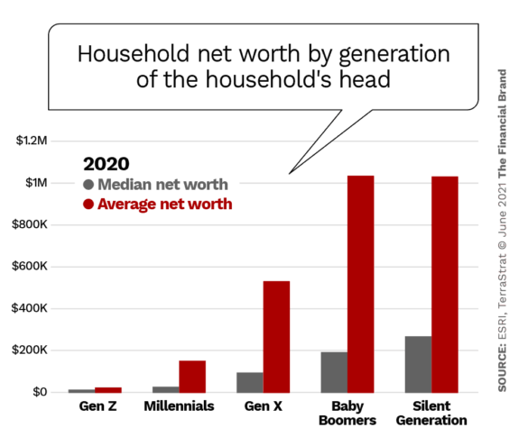 household net worth by generation of the households head