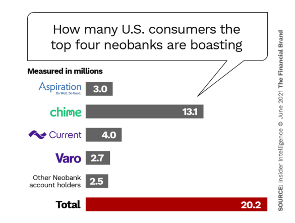 How many consumers the top four neobanks are boasting