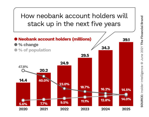 How neobank account holders will stack up in the next five years