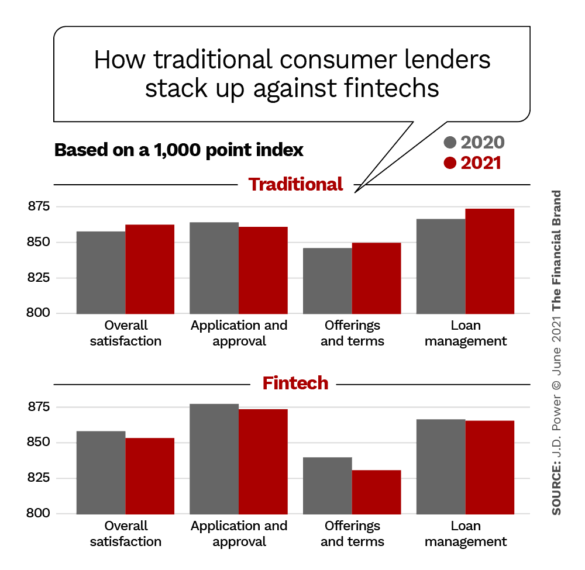 How traditional consumer lenders stack up against fintechs satisfaction