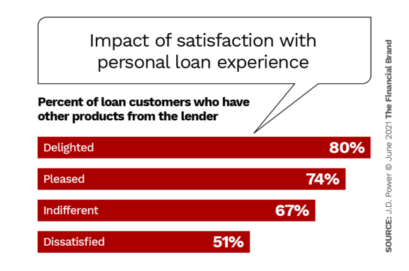 Impact of satisfaction on the personal loan experience