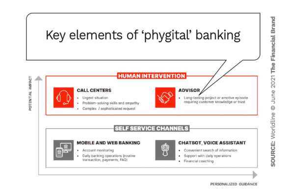 key elements of the phygital bank