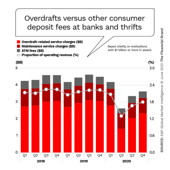 Overdrafts versus other consumer deposit fees at banks and thrifts