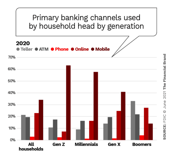 primary banking channels used by household head by generation