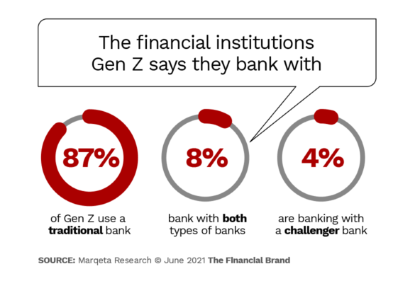 The financial institutions Gen Z say they bank with