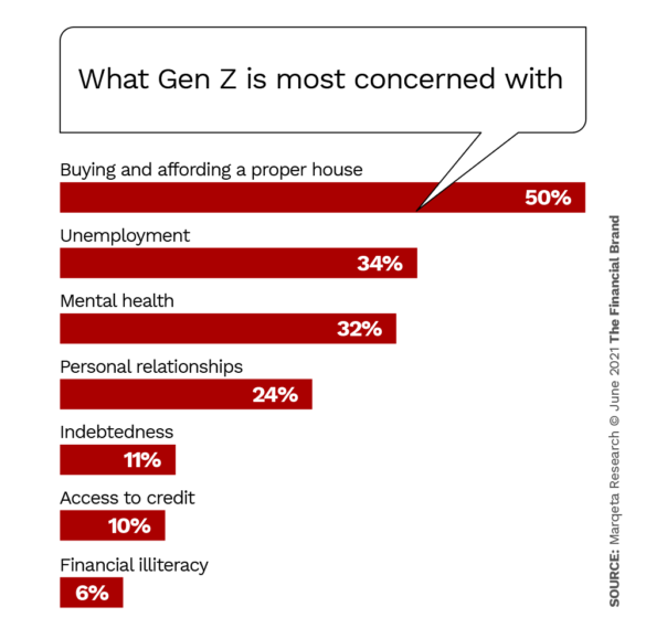 What Gen Z is most concerned with
