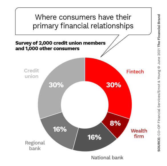 Where consumers have their primary financial relationships