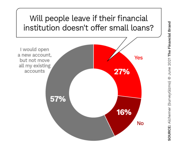 will people leave if their financial institution doesn't offer small loans