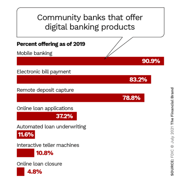 community banks that offer digital banking products