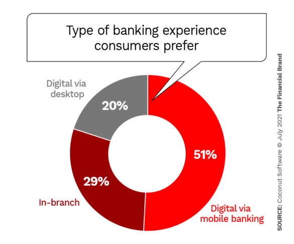 Customers expect to bank how I want to bank