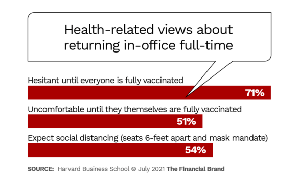 health related views about returning in office full time