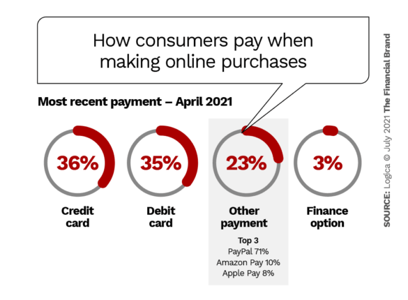 How consumers pay when making online purchases