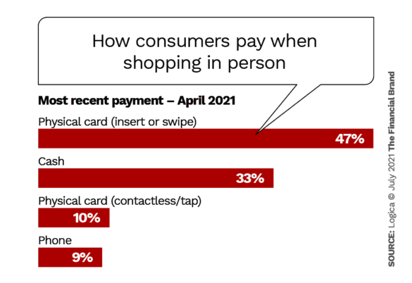 How consumers pay when shopping in person