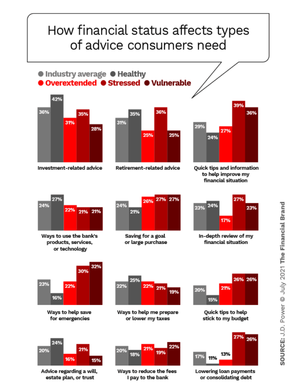 how financial status affects types of advice consumers need