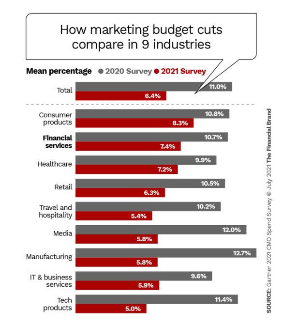 how marketing budget cuts compare in 9 industries