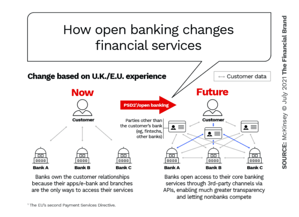 Open banking changes financial services