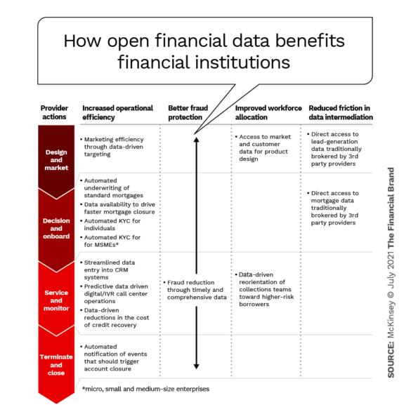Open financial data benefits financial institutions