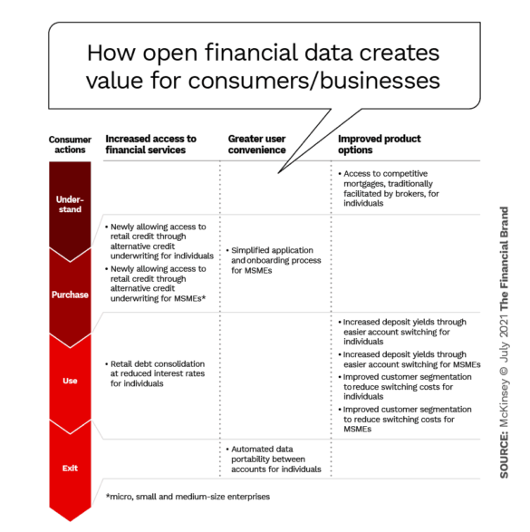 Open financial data creates value for consumers smbs
