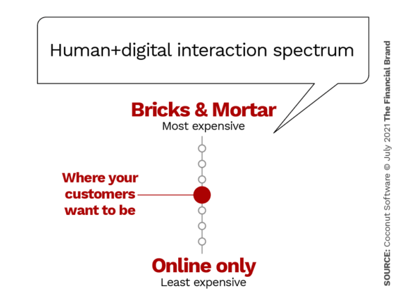 Human digital interaction spectrum