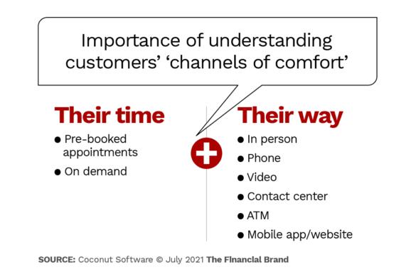 Importance of understanding customers channels of comfort