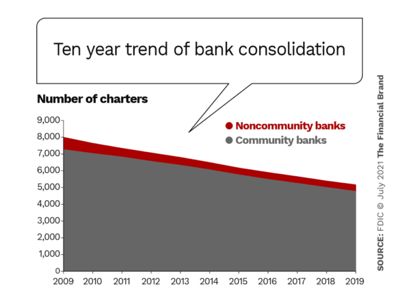 ten year trend of bank consolidation
