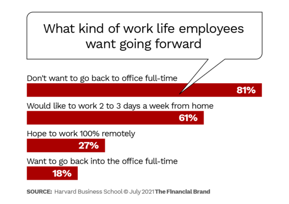 what kind of work life employees want going forward