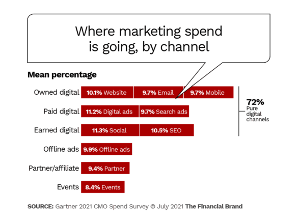 where marketing spend is going by channel