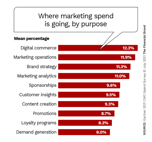 where marketing spend is going, by purpose
