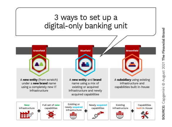 3 ways to set up a digital-only banking unit