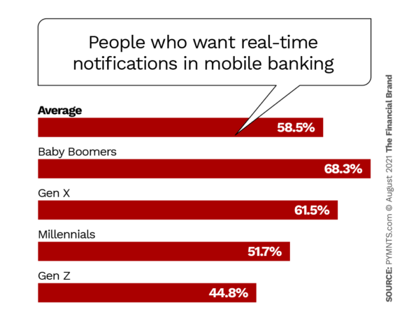 People who want real-time notifications in mobile banking
