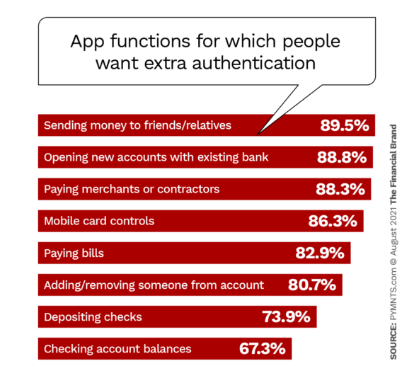 App functions for which people want extra authentication